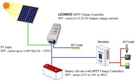 Basics of Maximum Power Point Tracking (MPPT) Solar Charge Controller